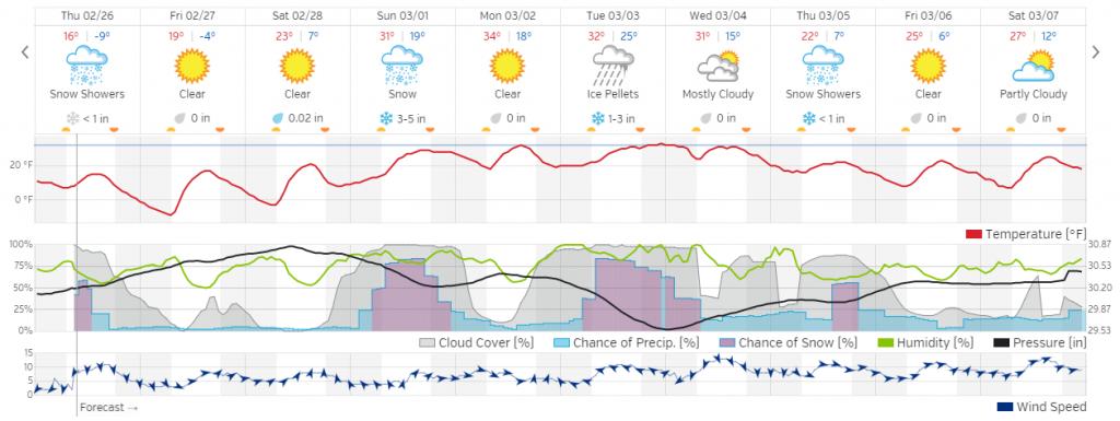 Ann Arbor 10-day Weather Forecast