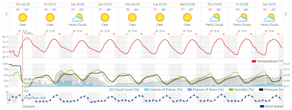 San Pedro de Atacama 10-day Weather Forecast